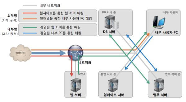 기업 네트워크 구성 및 웹 위협 유형