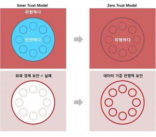 Zero Trust model