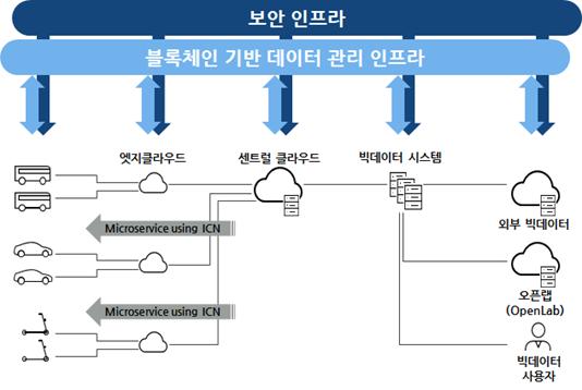 블록체인 기반 세종시 자율주행 빅데이터 보안기술 개발