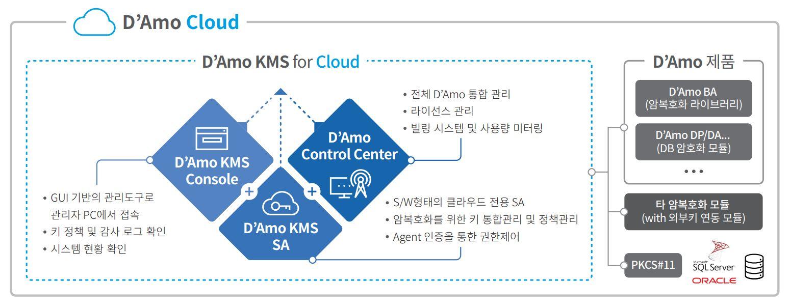 DAmo-Cloud-img
